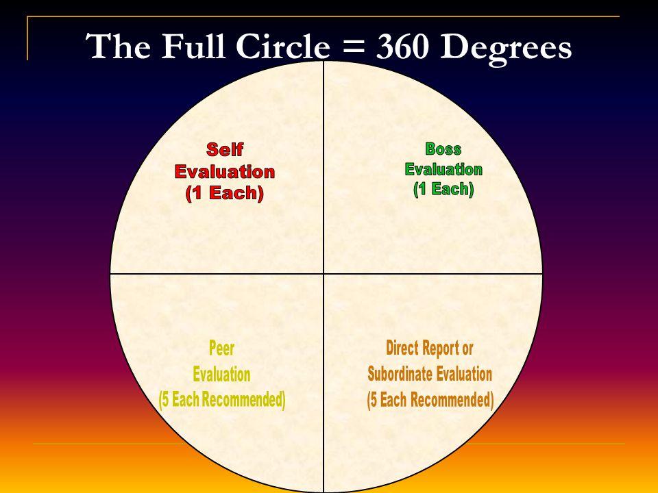The Full Circle = 360 Degrees