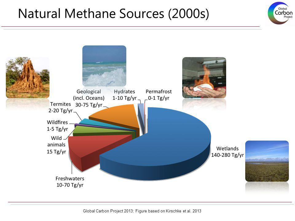 Natural Methane Sources (2000s) Global Carbon Project 2013; Figure based on Kirschke et al. 2013