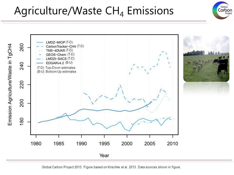 Agriculture/Waste CH 4 Emissions Global Carbon Project 2013; Figure based on Kirschke et al. 2013. Data sources shown in figure. (T-D) (B-U) (T-D) Top