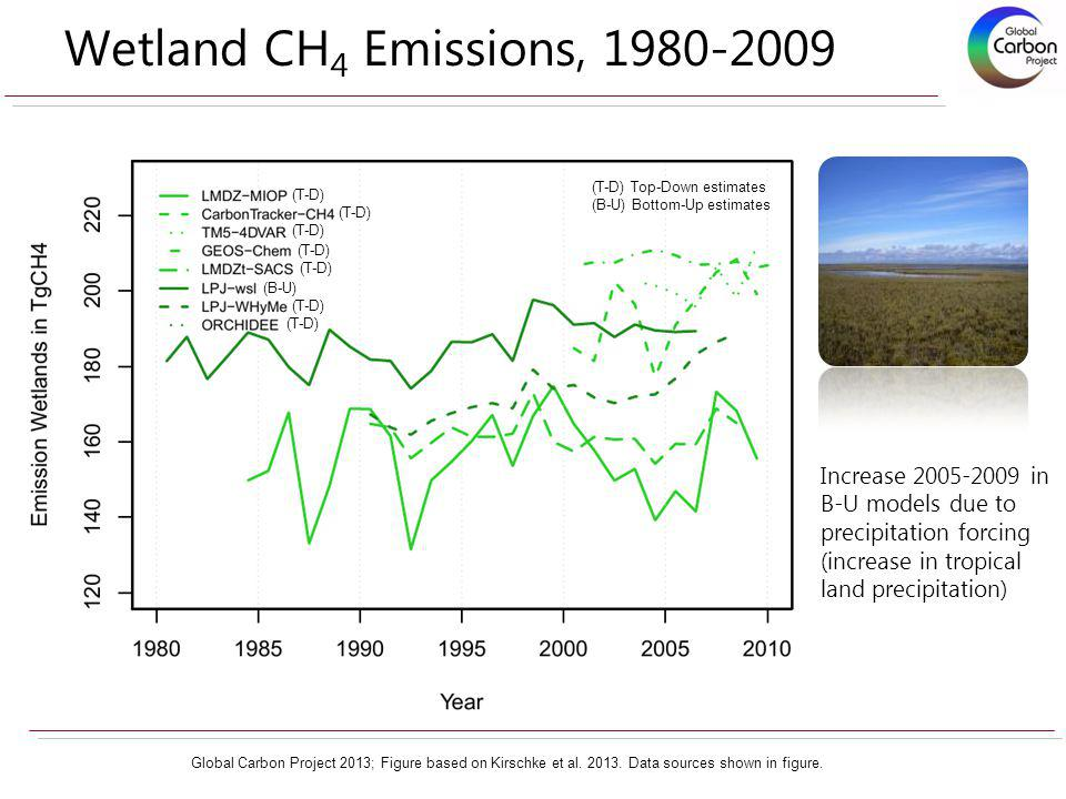 Wetland CH 4 Emissions, 1980-2009 Increase 2005-2009 in B-U models due to precipitation forcing (increase in tropical land precipitation) Global Carbo