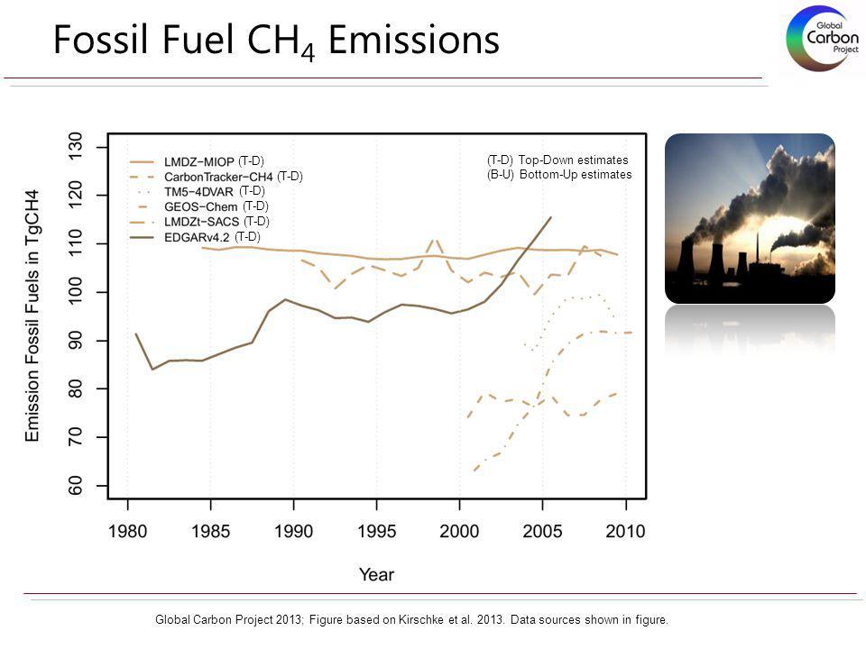 Fossil Fuel CH 4 Emissions Global Carbon Project 2013; Figure based on Kirschke et al.