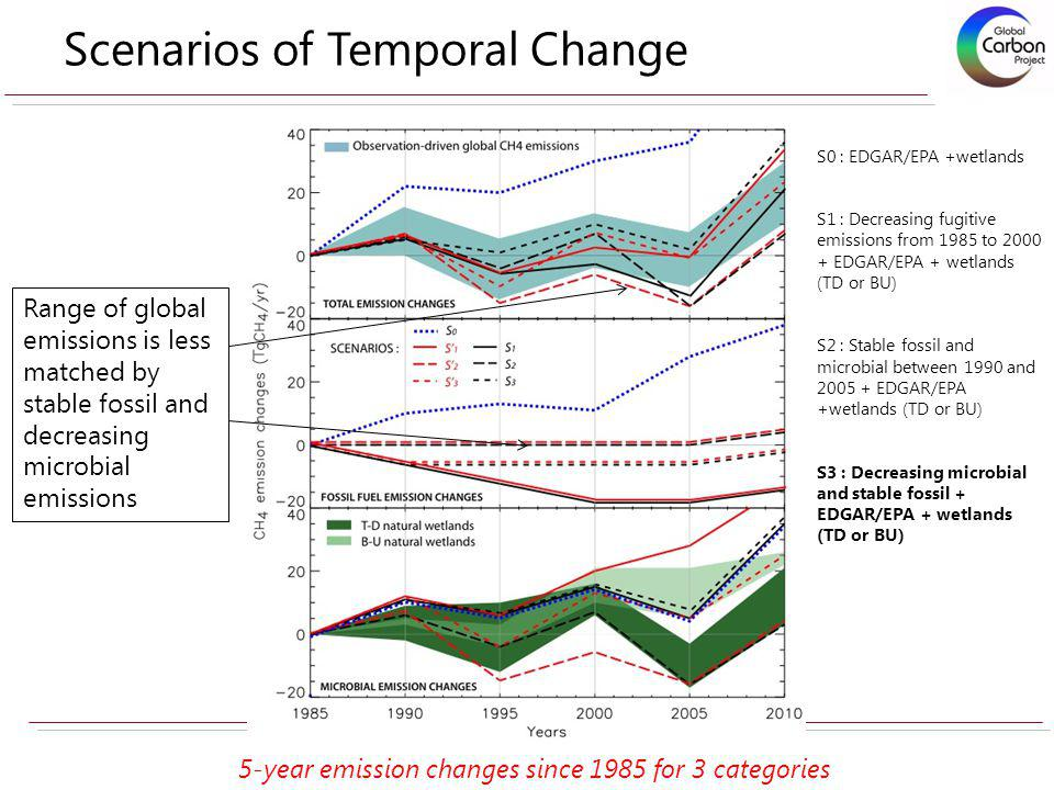 S0 : EDGAR/EPA +wetlands S1 : Decreasing fugitive emissions from 1985 to 2000 + EDGAR/EPA + wetlands (TD or BU) S2 : Stable fossil and microbial betwe