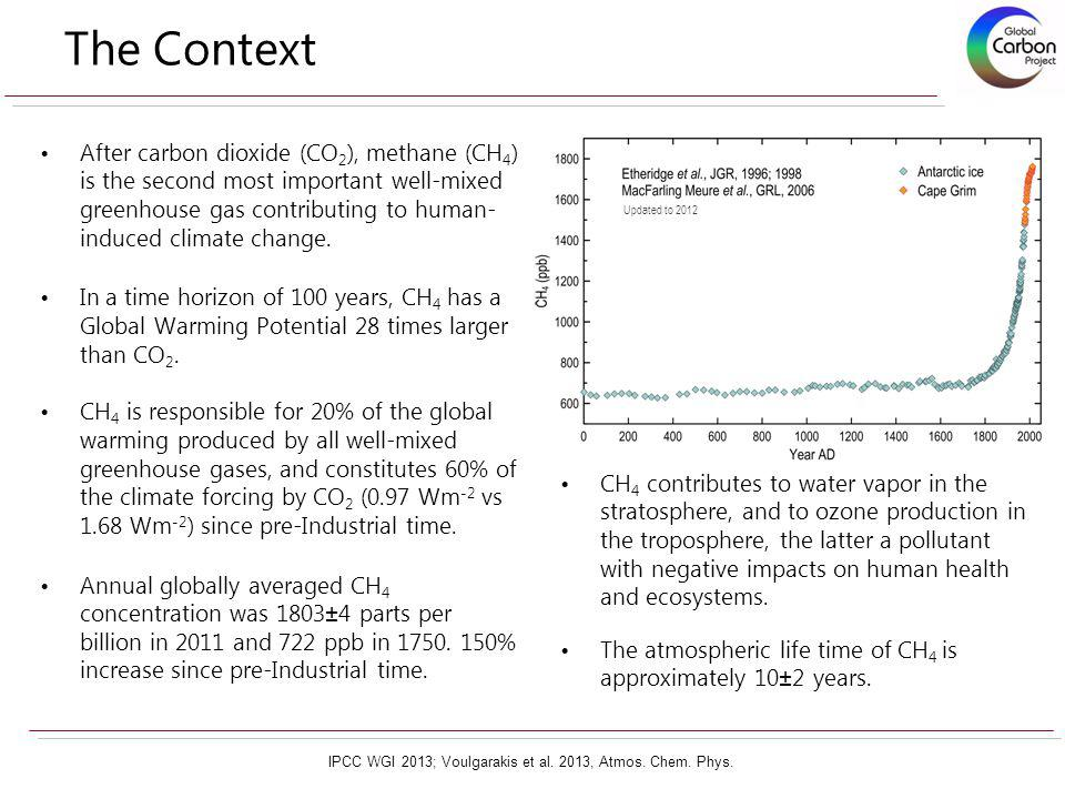 The Context After carbon dioxide (CO 2 ), methane (CH 4 ) is the second most important well-mixed greenhouse gas contributing to human- induced climat