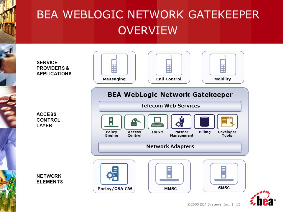 ©2005 BEA Systems, Inc. | 13 BEA WEBLOGIC NETWORK GATEKEEPER OVERVIEW MessagingCall ControlMobility ACCESS CONTROL LAYER SERVICE PROVIDERS & APPLICATI