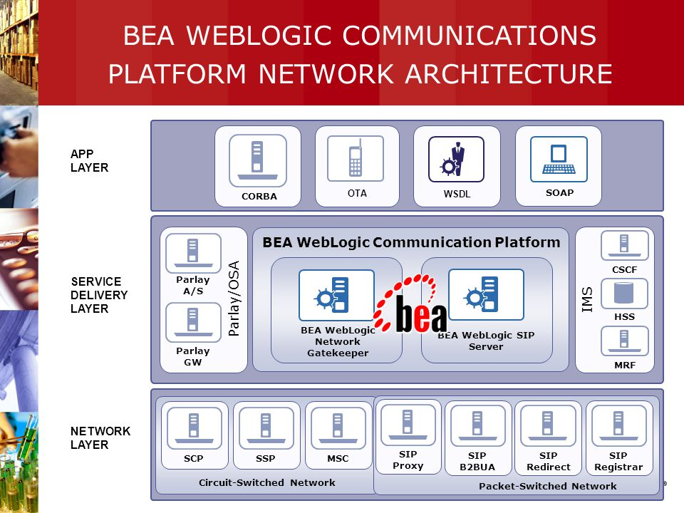 ©2005 BEA Systems, Inc. | 9 BEA WEBLOGIC COMMUNICATIONS PLATFORM NETWORK ARCHITECTURE SERVICE DELIVERY LAYER APP LAYER NETWORK LAYER SCPSSPMSC Circuit