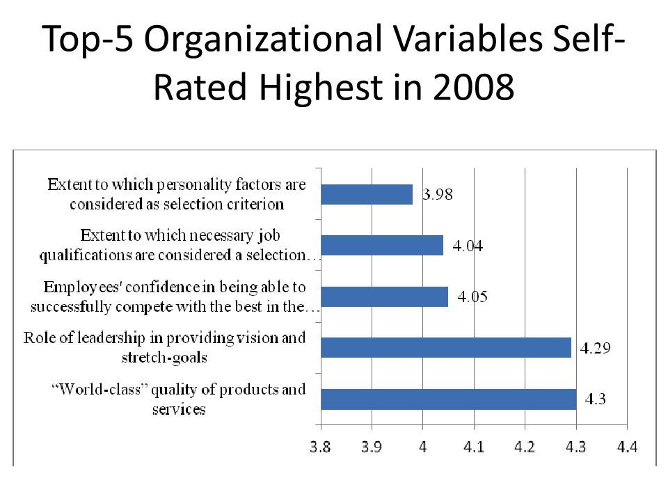 Top-5 Organizational Variables Self- Rated Highest in 2008