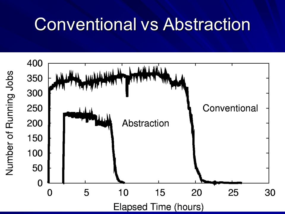 26 Conventional vs Abstraction