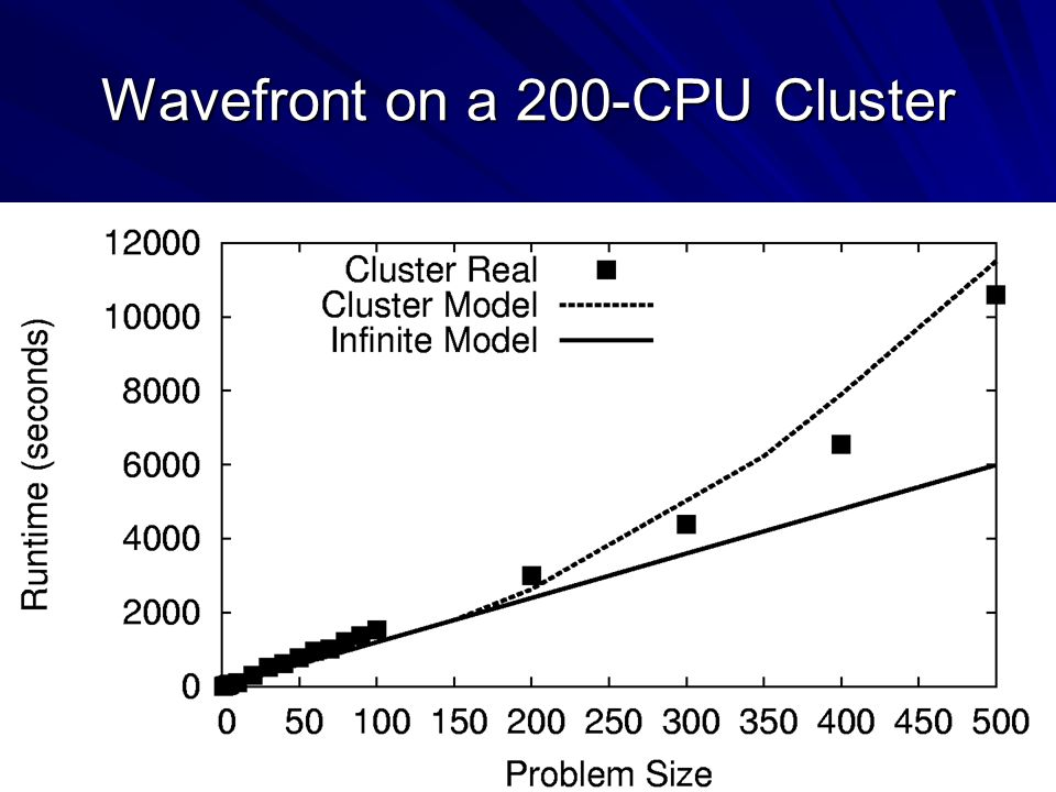 36 Wavefront on a 200-CPU Cluster