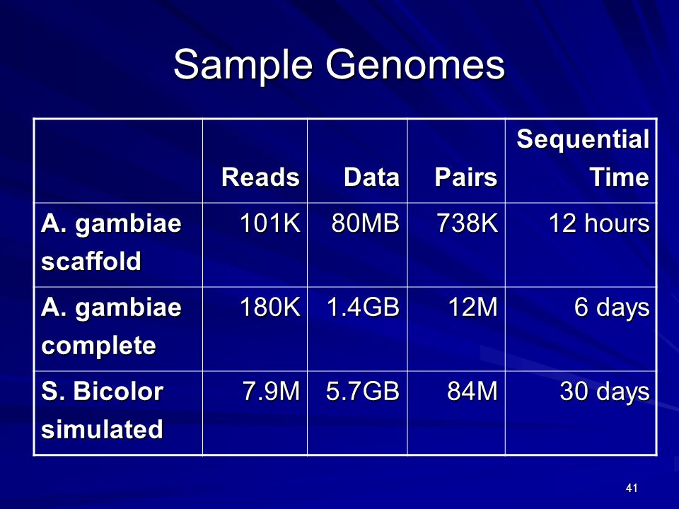 41 Sample Genomes ReadsDataPairsSequentialTime A. gambiae scaffold101K80MB738K 12 hours A.