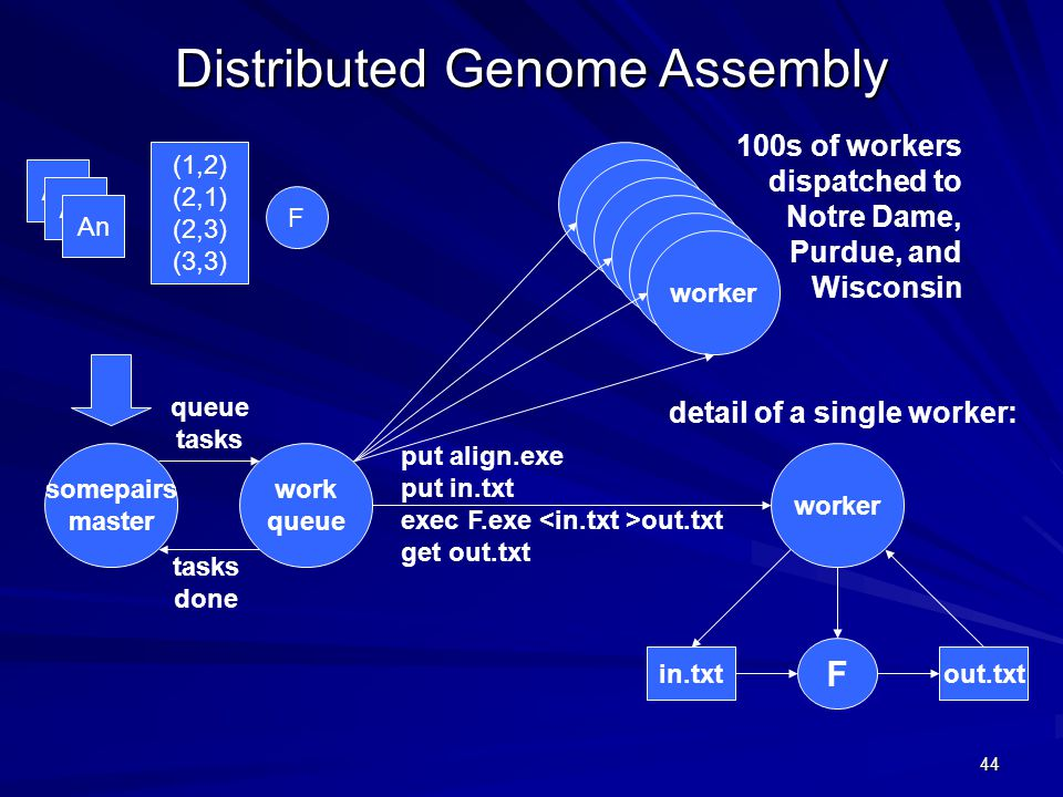 44 worker work queue in.txtout.txt put align.exe put in.txt exec F.exe out.txt get out.txt 100s of workers dispatched to Notre Dame, Purdue, and Wisconsin somepairs master queue tasks done F detail of a single worker: Distributed Genome Assembly A1 An F (1,2) (2,1) (2,3) (3,3)