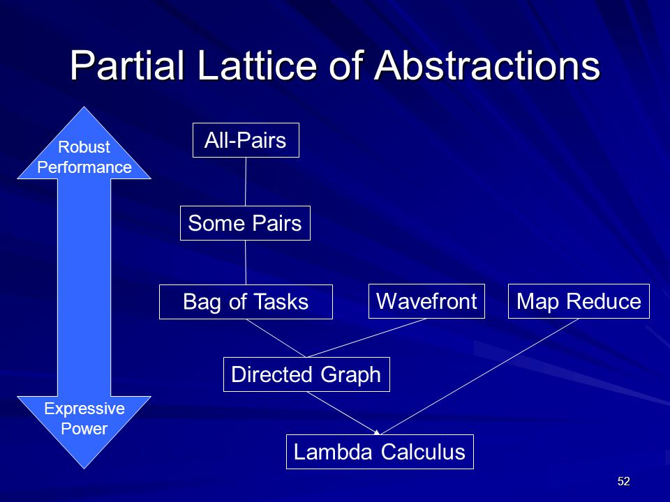 52 Partial Lattice of Abstractions Directed Graph Bag of Tasks WavefrontMap Reduce Some Pairs All-Pairs Lambda Calculus Robust Performance Expressive Power