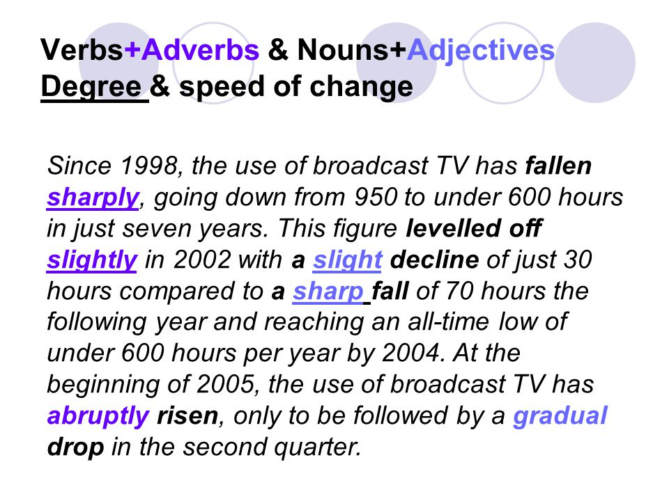 Since 1998, the use of broadcast TV has fallen sharply, going down from 950 to under 600 hours in just seven years.