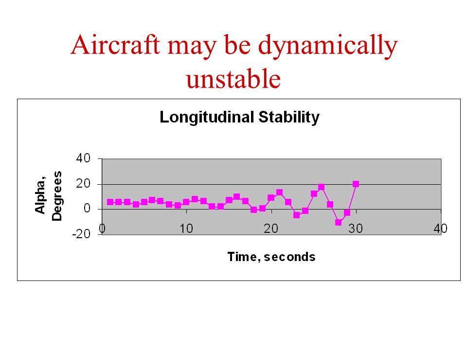 Aircraft may be statically and dynamically stable Initial tendency and long-term tendency both are to recover from a gust or disturbance Gust pitches