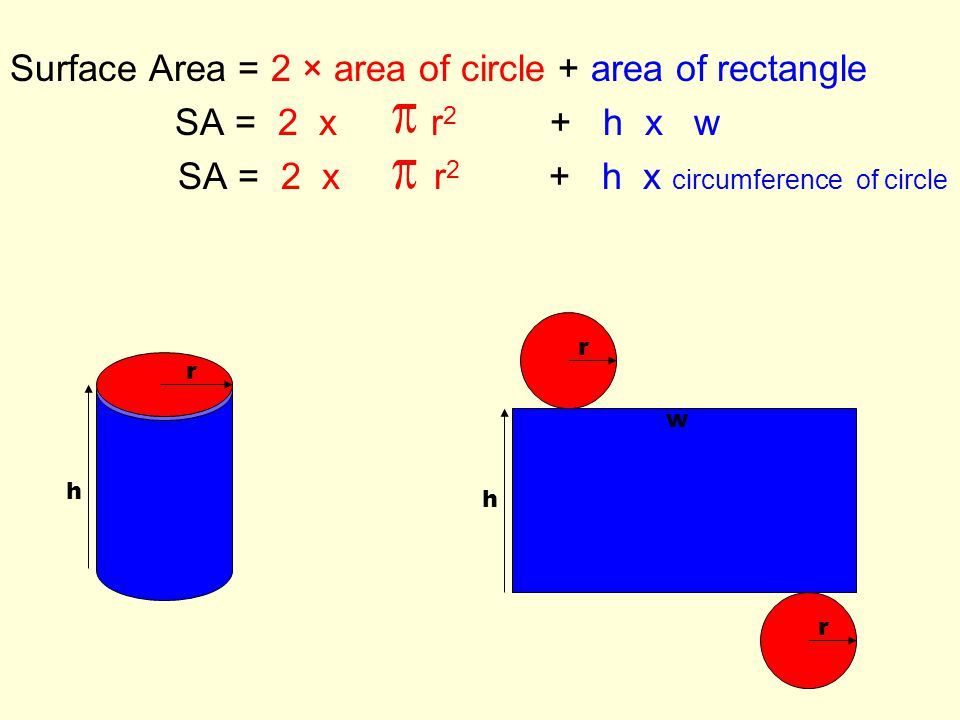 Surface Area = 2 × area of circle + area of rectangle SA = 2 x r 2 + h x w SA = 2 x r 2 + h x circumference of circle h w r r r h