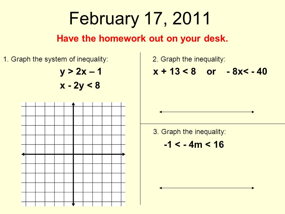 February 17, 2011 Have the homework out on your desk. 1. Graph the system of inequality: 2. Graph the inequality: y > 2x – 1 x + 13 < 8 or - 8x< - 40