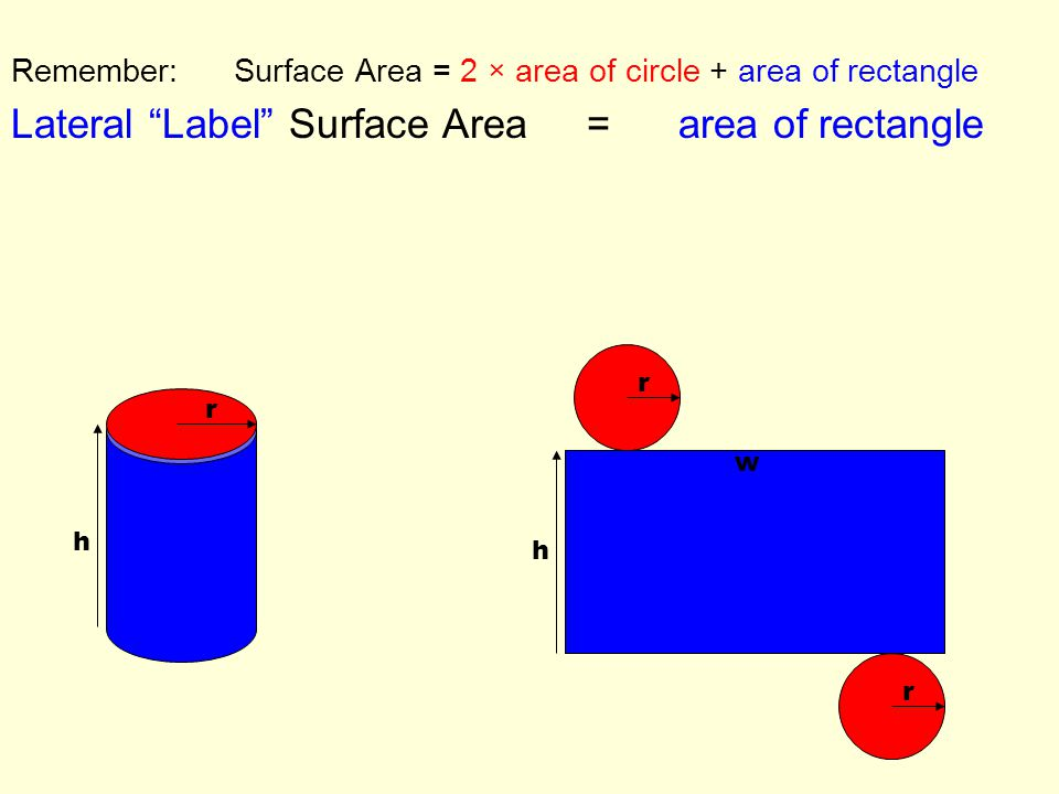 Remember: Surface Area = 2 × area of circle + area of rectangle Lateral Label Surface Area = area of rectangle Lateral Label Surface Area = h x w h w r r r h