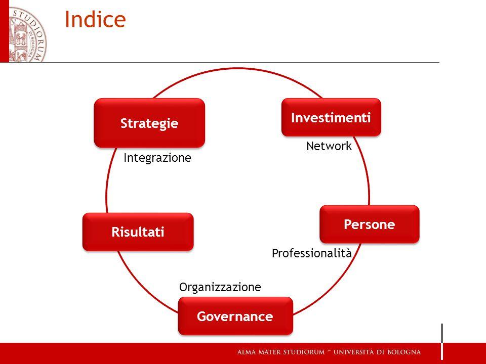 Strategie Integrazione Investimenti Risultati Governance Persone Professionalità Organizzazione Network Indice
