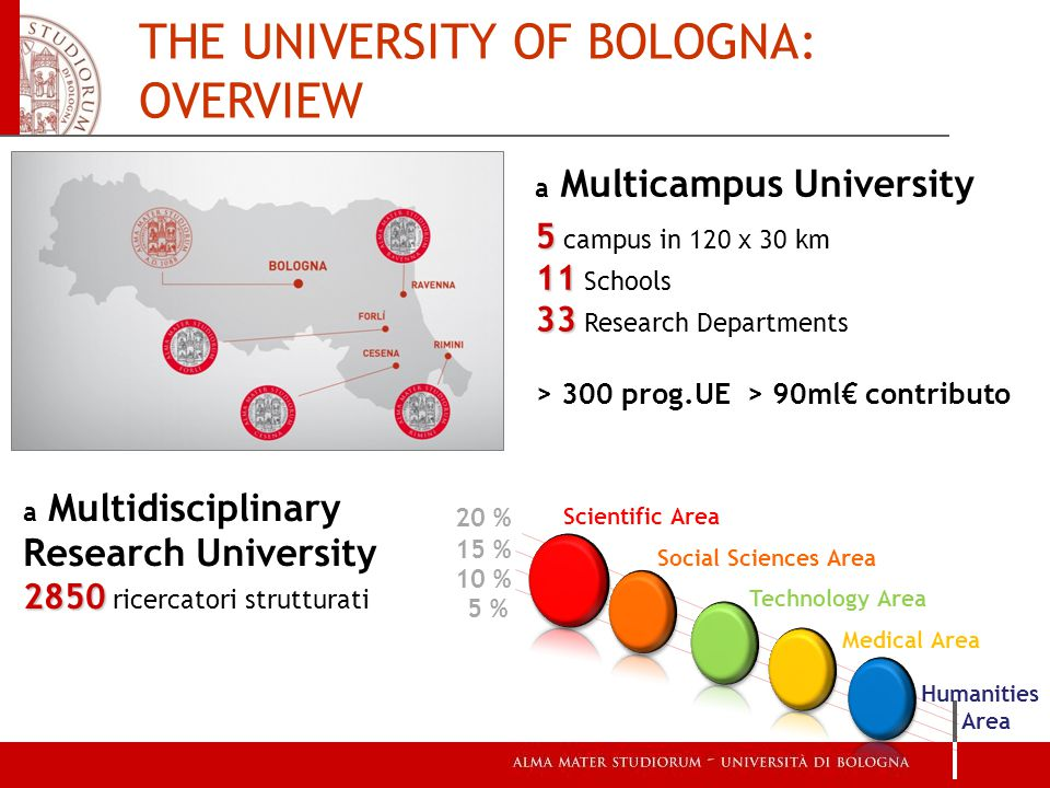 THE UNIVERSITY OF BOLOGNA: OVERVIEW a Multicampus University 5 5 campus in 120 x 30 km 11 11 Schools 33 33 Research Departments > 300 prog.UE > 90ml€ contributo a Multidisciplinary Research University 2850 2850 ricercatori strutturati 15 % 10 % 5 % 20 % Scientific Area Social Sciences Area Technology Area Medical Area Humanities Area
