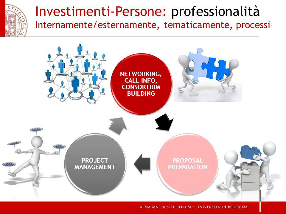 NETWORKING, CALL INFO, CONSORTIUM BUILDING PROPOSAL PREPARATION PROJECT MANAGEMENT Investimenti-Persone: professionalità Internamente/esternamente, tematicamente, processi