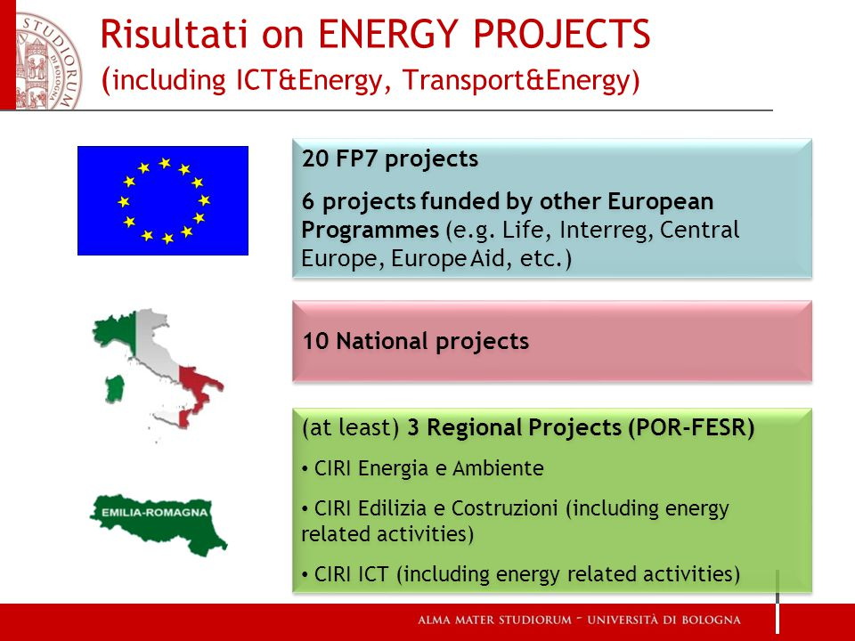 Risultati on ENERGY PROJECTS ( including ICT&Energy, Transport&Energy) 20 FP7 projects 6 projects funded by other European Programmes (e.g.