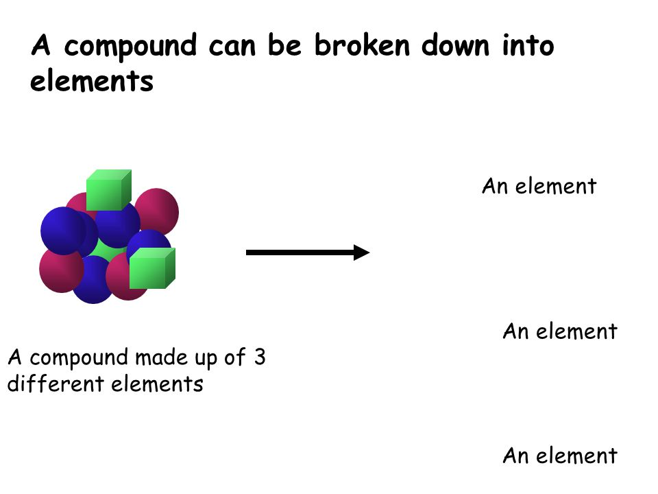 A compound can be broken down into elements A compound made up of 3 different elements An element