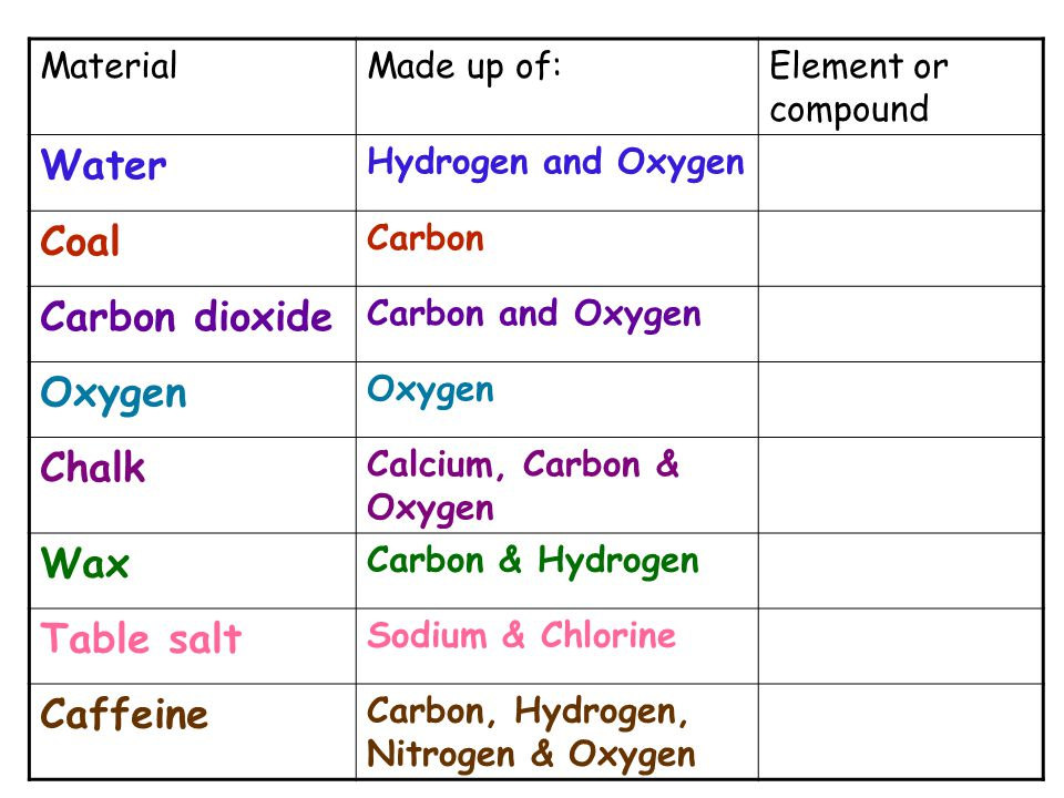 MaterialMade up of:Element or compound Water Hydrogen and Oxygen Coal Carbon Carbon dioxide Carbon and Oxygen Oxygen Chalk Calcium, Carbon & Oxygen Wax Carbon & Hydrogen Table salt Sodium & Chlorine Caffeine Carbon, Hydrogen, Nitrogen & Oxygen