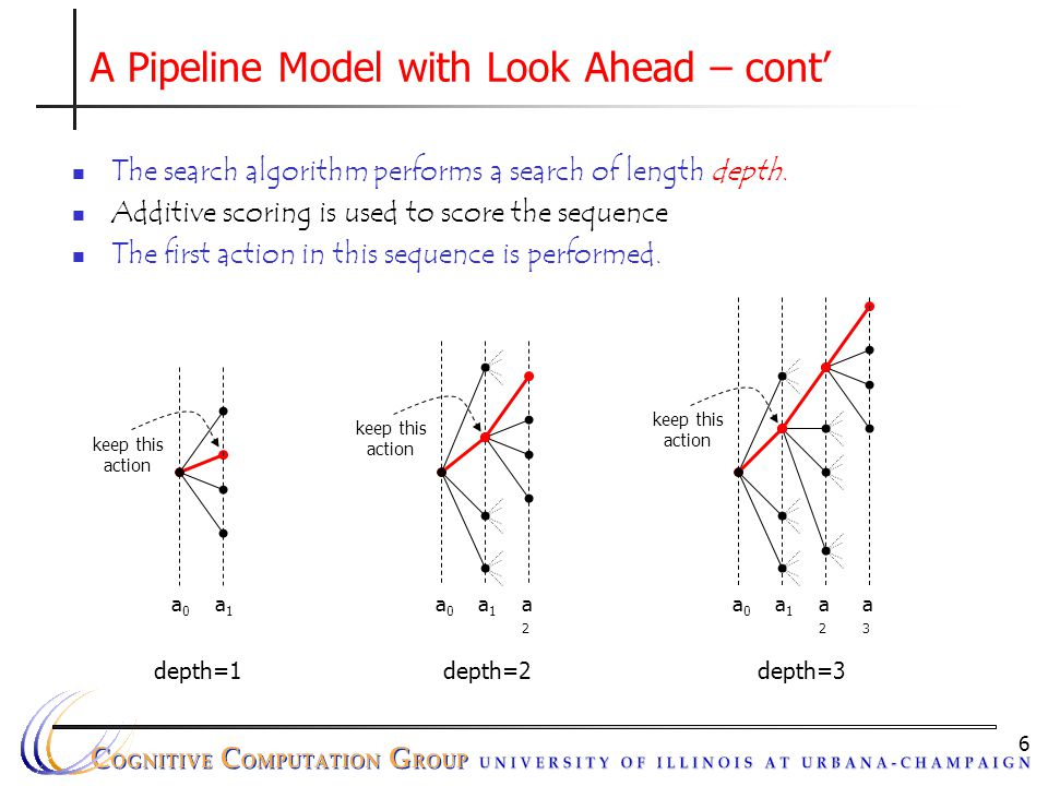 6 A Pipeline Model with Look Ahead – cont' The search algorithm performs a search of length depth. Additive scoring is used to score the sequence The
