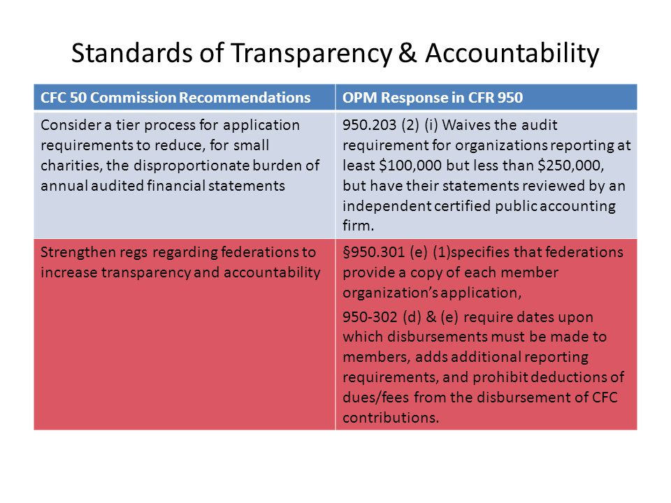 Standards of Transparency & Accountability CFC 50 Commission RecommendationsOPM Response in CFR 950 Consider a tier process for application requirements to reduce, for small charities, the disproportionate burden of annual audited financial statements 950.203 (2) (i) Waives the audit requirement for organizations reporting at least $100,000 but less than $250,000, but have their statements reviewed by an independent certified public accounting firm.