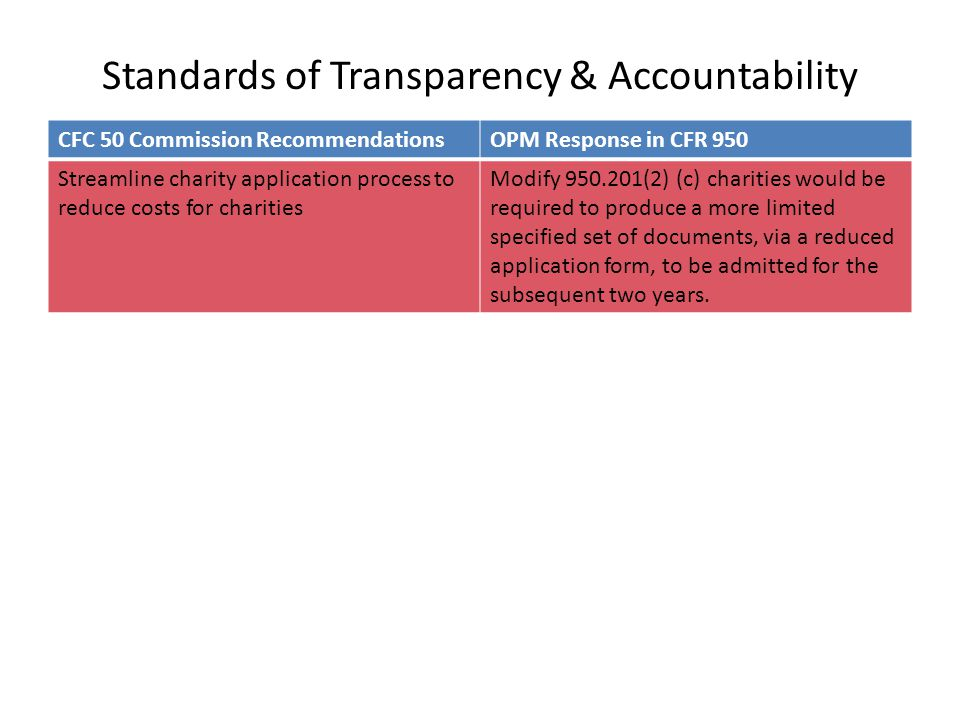 Standards of Transparency & Accountability CFC 50 Commission RecommendationsOPM Response in CFR 950 Streamline charity application process to reduce costs for charities Modify 950.201(2) (c) charities would be required to produce a more limited specified set of documents, via a reduced application form, to be admitted for the subsequent two years.