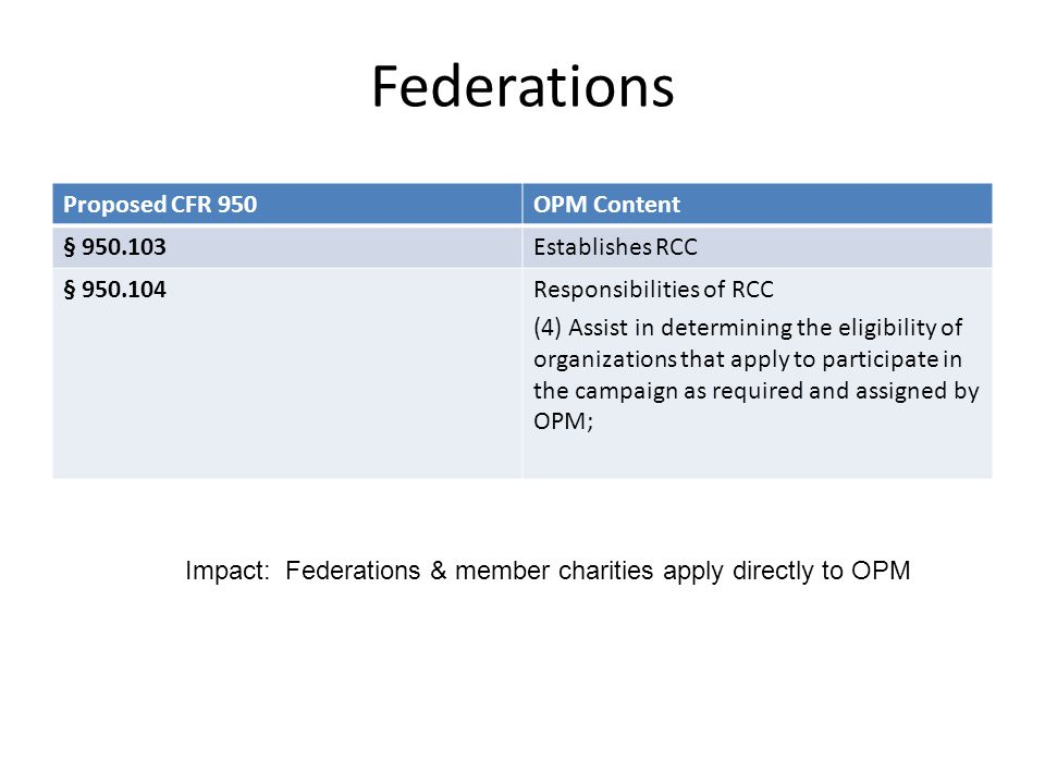 Federations Proposed CFR 950OPM Content § 950.103Establishes RCC § 950.104Responsibilities of RCC (4) Assist in determining the eligibility of organiz
