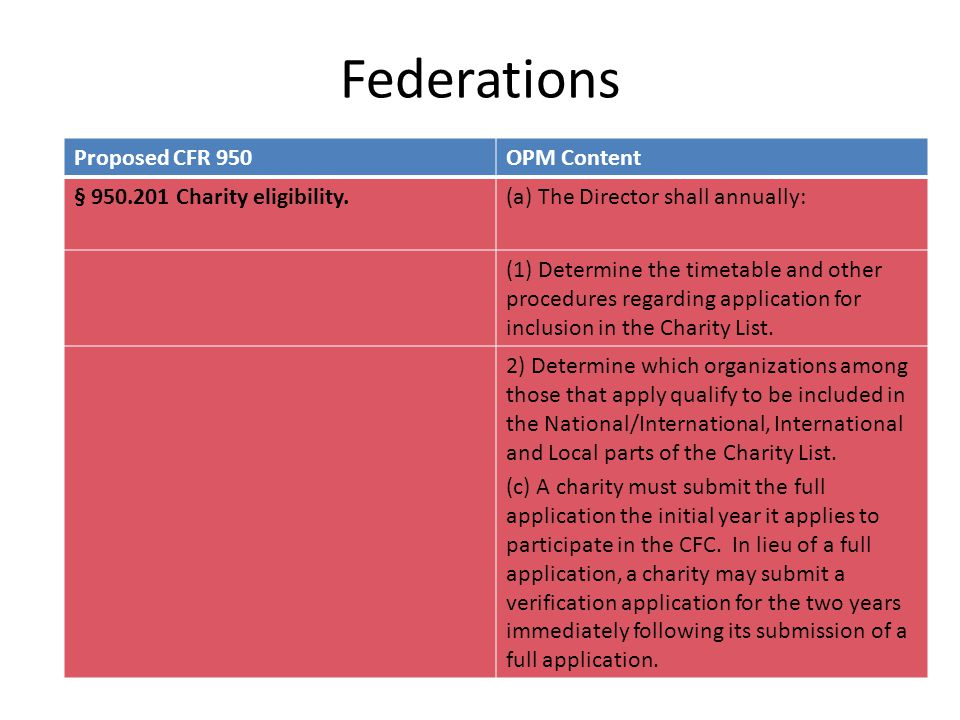 Federations Proposed CFR 950OPM Content § 950.201 Charity eligibility.(a) The Director shall annually: (1) Determine the timetable and other procedure