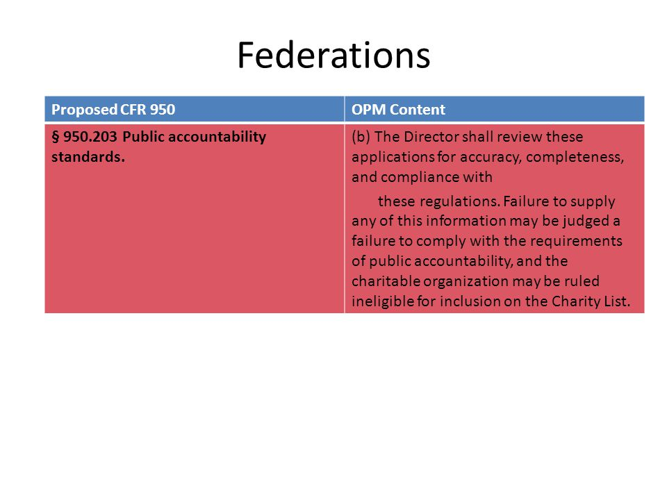 Federations Proposed CFR 950OPM Content § 950.203 Public accountability standards. (b) The Director shall review these applications for accuracy, comp