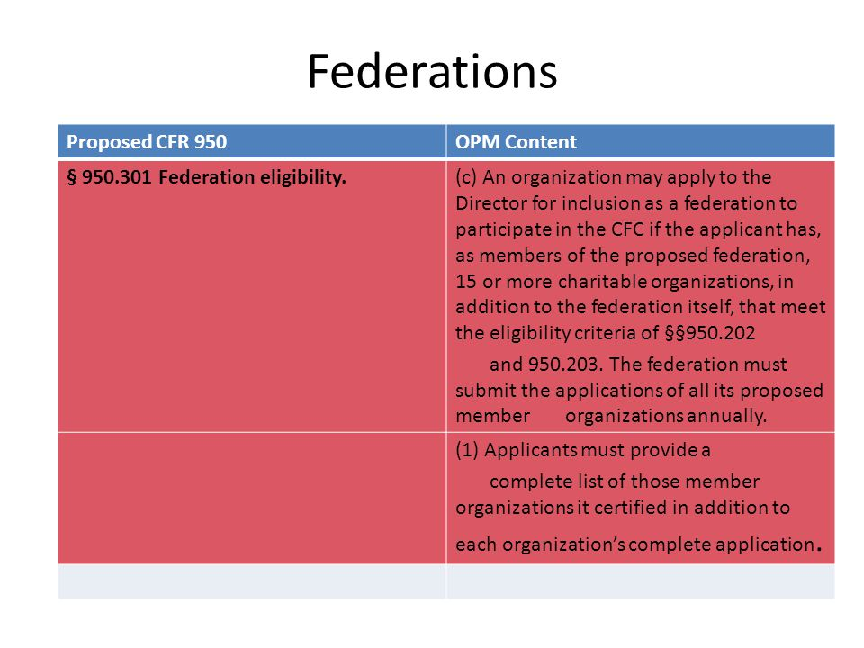 Federations Proposed CFR 950OPM Content § 950.301 Federation eligibility.(c) An organization may apply to the Director for inclusion as a federation t