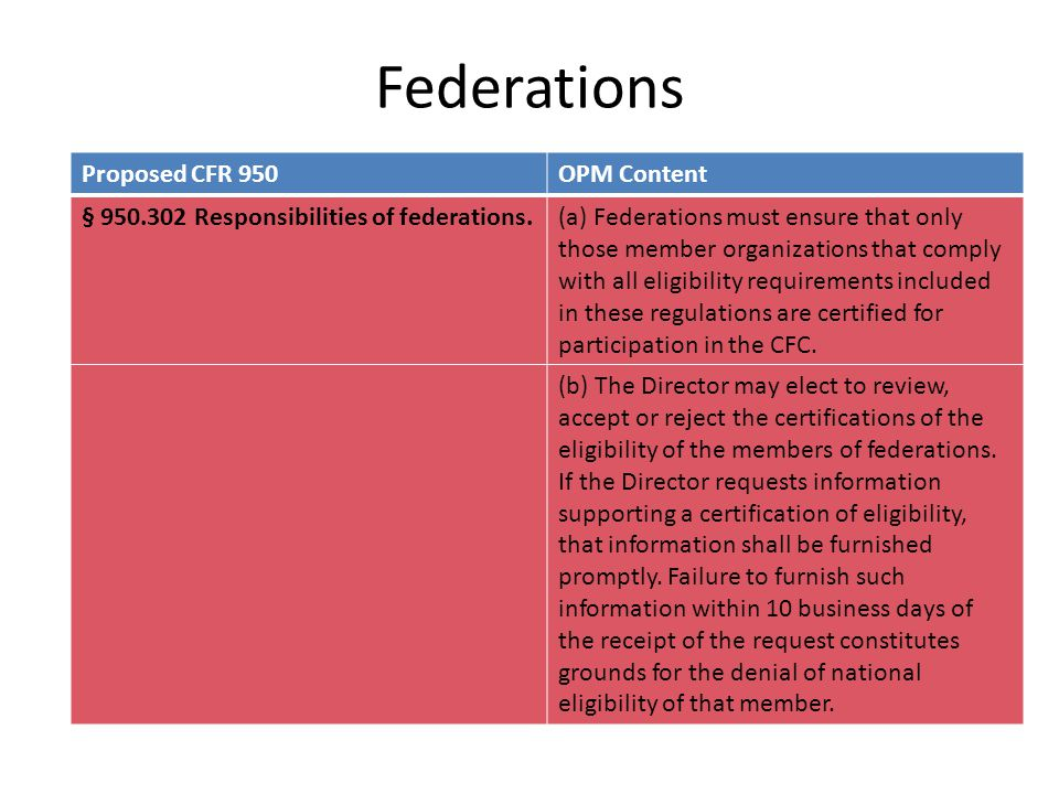 Federations Proposed CFR 950OPM Content § 950.302 Responsibilities of federations.(a) Federations must ensure that only those member organizations that comply with all eligibility requirements included in these regulations are certified for participation in the CFC.