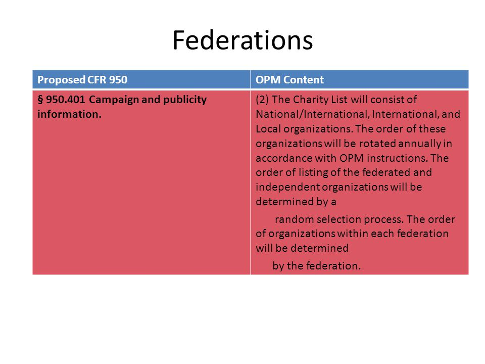 Federations Proposed CFR 950OPM Content § 950.401 Campaign and publicity information. (2) The Charity List will consist of National/International, Int