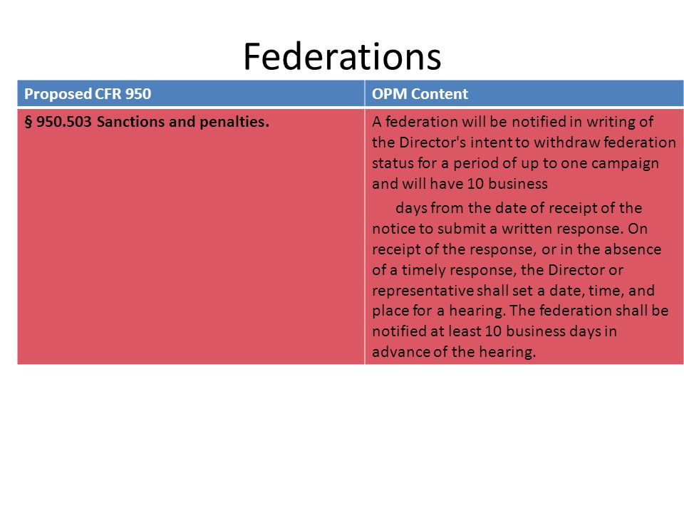 Federations Proposed CFR 950OPM Content § 950.503 Sanctions and penalties.A federation will be notified in writing of the Director's intent to withdra