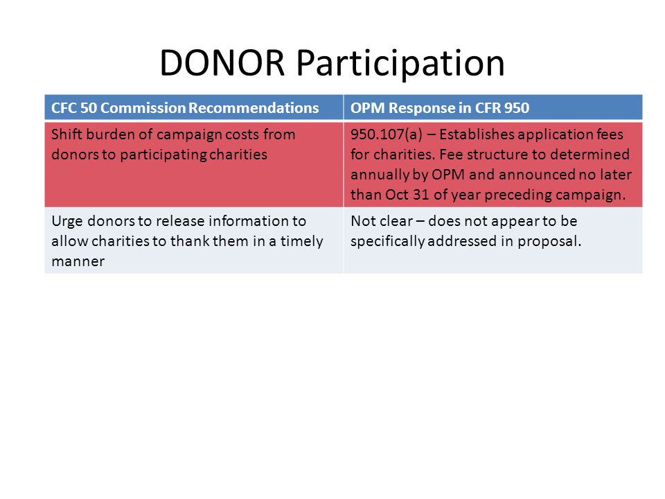DONOR Participation CFC 50 Commission RecommendationsOPM Response in CFR 950 Shift burden of campaign costs from donors to participating charities 950.107(a) – Establishes application fees for charities.