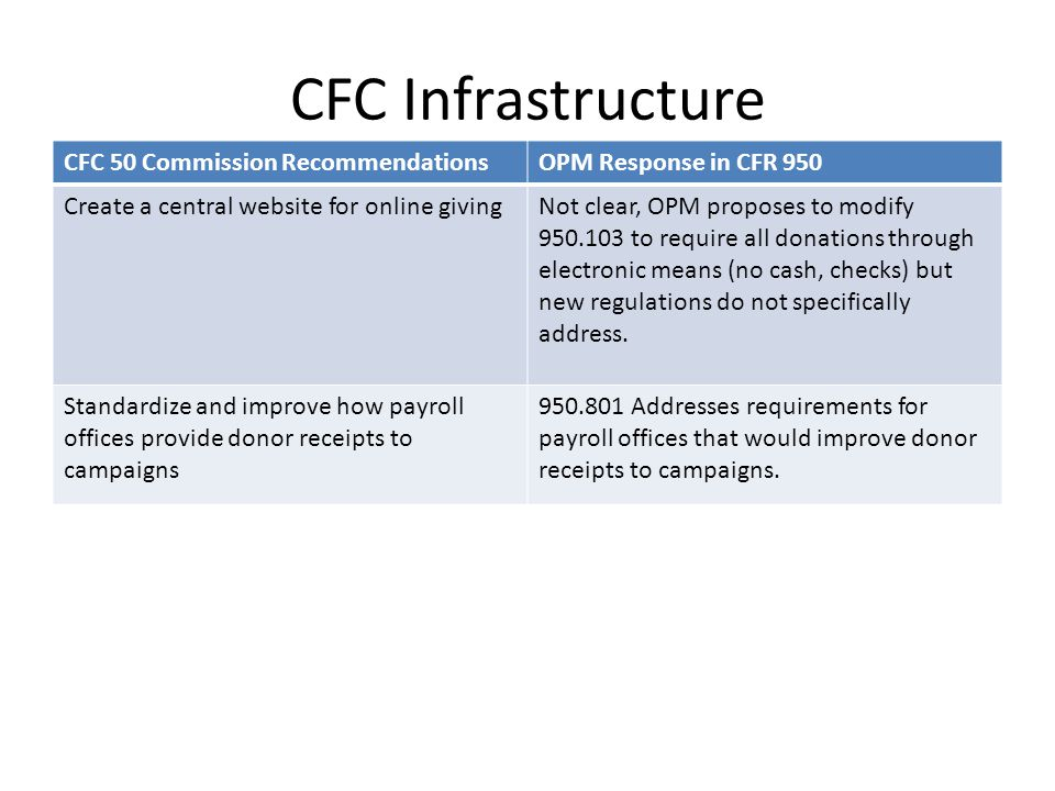 CFC Infrastructure CFC 50 Commission RecommendationsOPM Response in CFR 950 Create a central website for online givingNot clear, OPM proposes to modify 950.103 to require all donations through electronic means (no cash, checks) but new regulations do not specifically address.