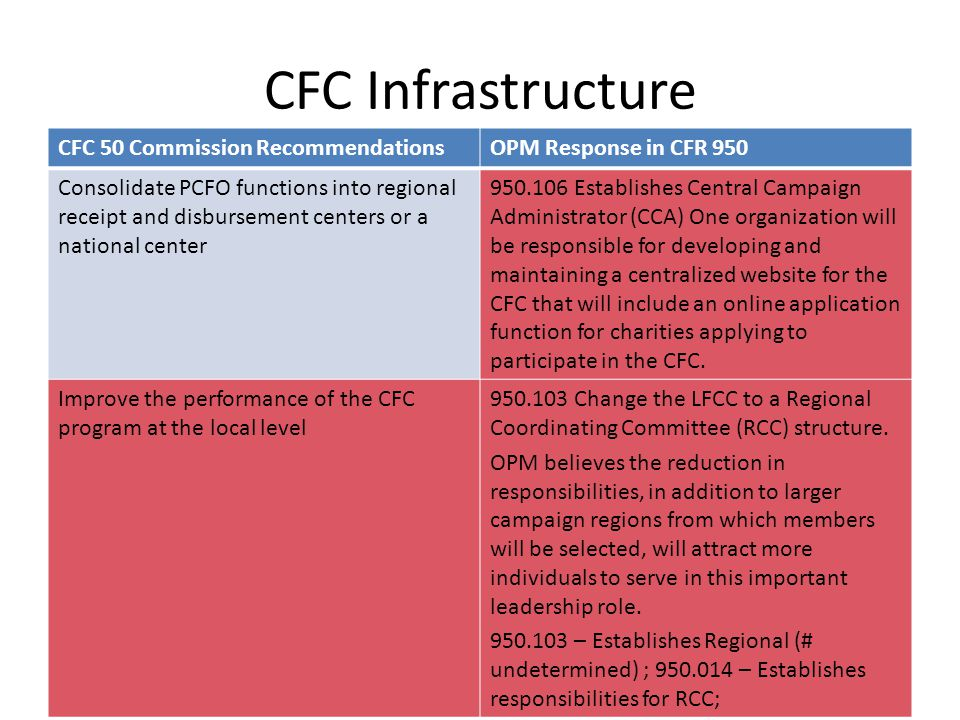 CFC Infrastructure CFC 50 Commission RecommendationsOPM Response in CFR 950 Consolidate PCFO functions into regional receipt and disbursement centers