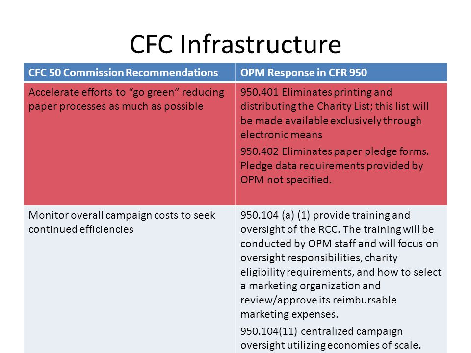"CFC Infrastructure CFC 50 Commission RecommendationsOPM Response in CFR 950 Accelerate efforts to ""go green"" reducing paper processes as much as possi"