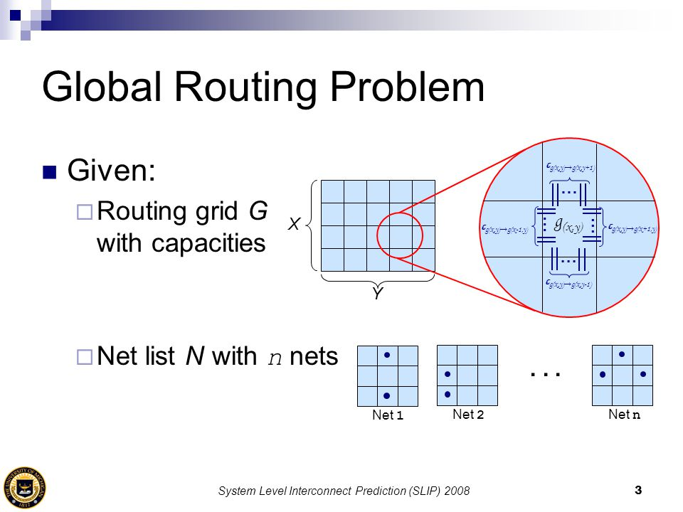 System Level Interconnect Prediction (SLIP) 20083 Given:  Routing grid G with capacities  Net list N with n nets Global Routing Problem... Net 1 Net