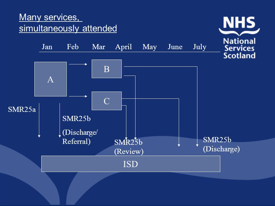 A B C ISD SMR25a SMR25b (Review) SMR25b (Discharge) JanFebMarAprilMayJune Many services, simultaneously attended SMR25b (Discharge/ Referral) July