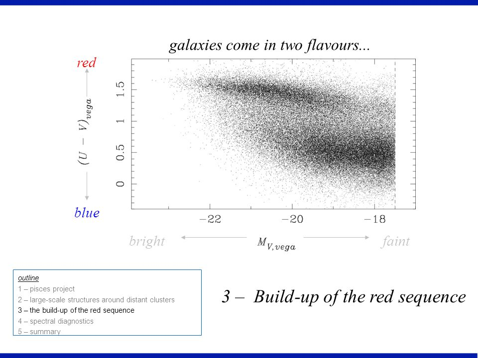 3 – Build-up of the red sequence outline 1 – pisces project 2 – large-scale structures around distant clusters 3 – the build-up of the red sequence 4 – spectral diagnostics 5 – summary galaxies come in two flavours...