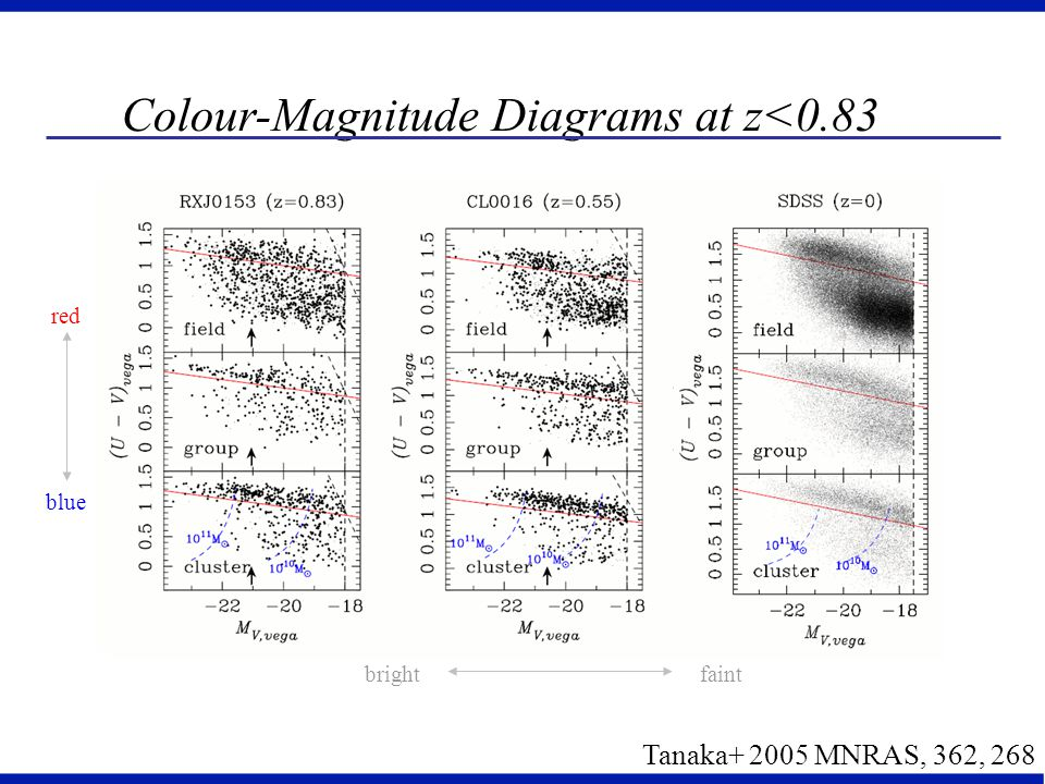 Colour-Magnitude Diagrams at z<0.83 blue red faintbright Tanaka+ 2005 MNRAS, 362, 268