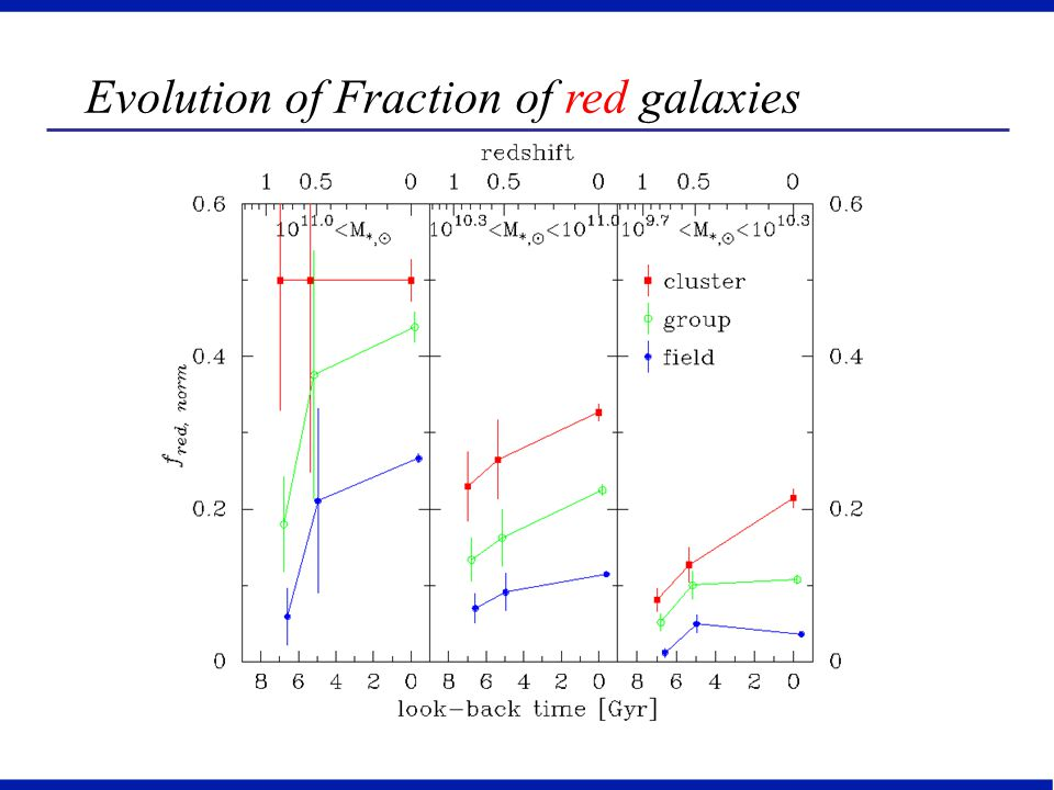 Evolution of Fraction of red galaxies