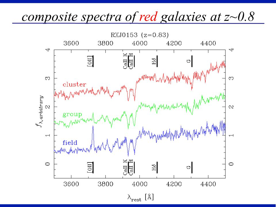 composite spectra of red galaxies at z~0.8