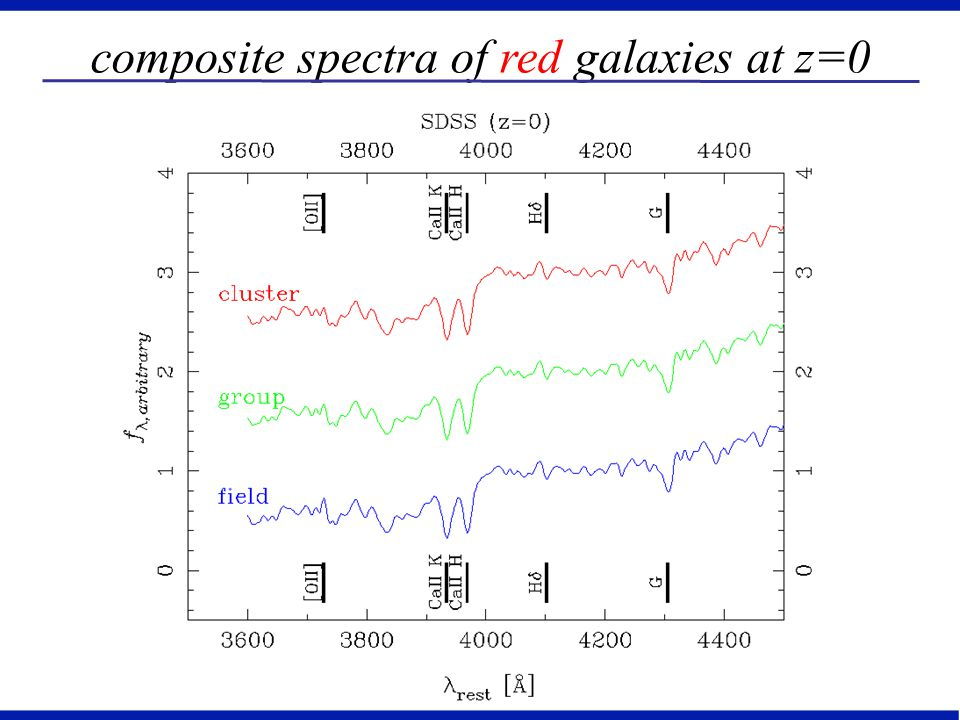 composite spectra of red galaxies at z=0