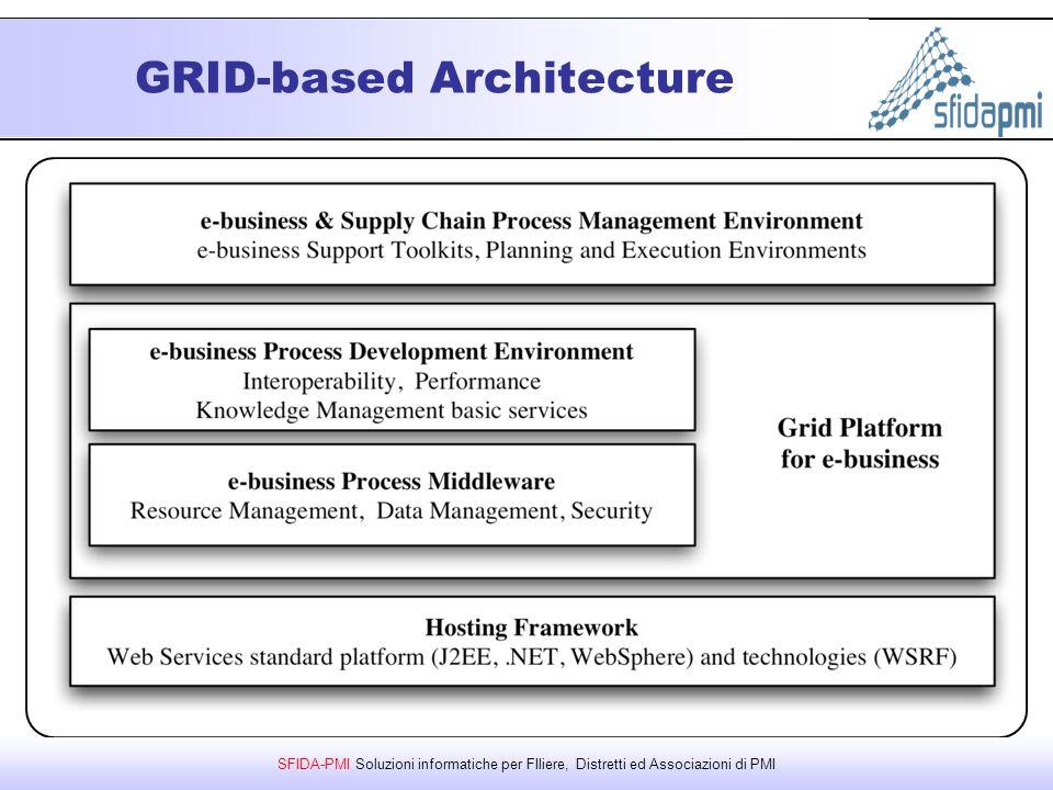 SFIDA-PMI Soluzioni informatiche per FIliere, Distretti ed Associazioni di PMI GRID-based Architecture