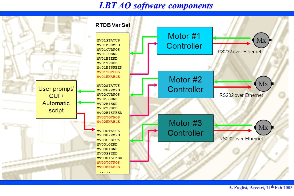 LBT AO software components A.