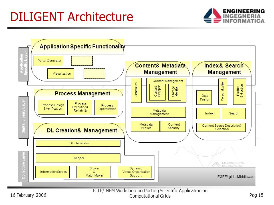 16 February 2006 ICTP/INFM Workshop on Porting Scientific Application on Computational Grids Pag 15 DILIGENT Architecture Application Specific Functionality